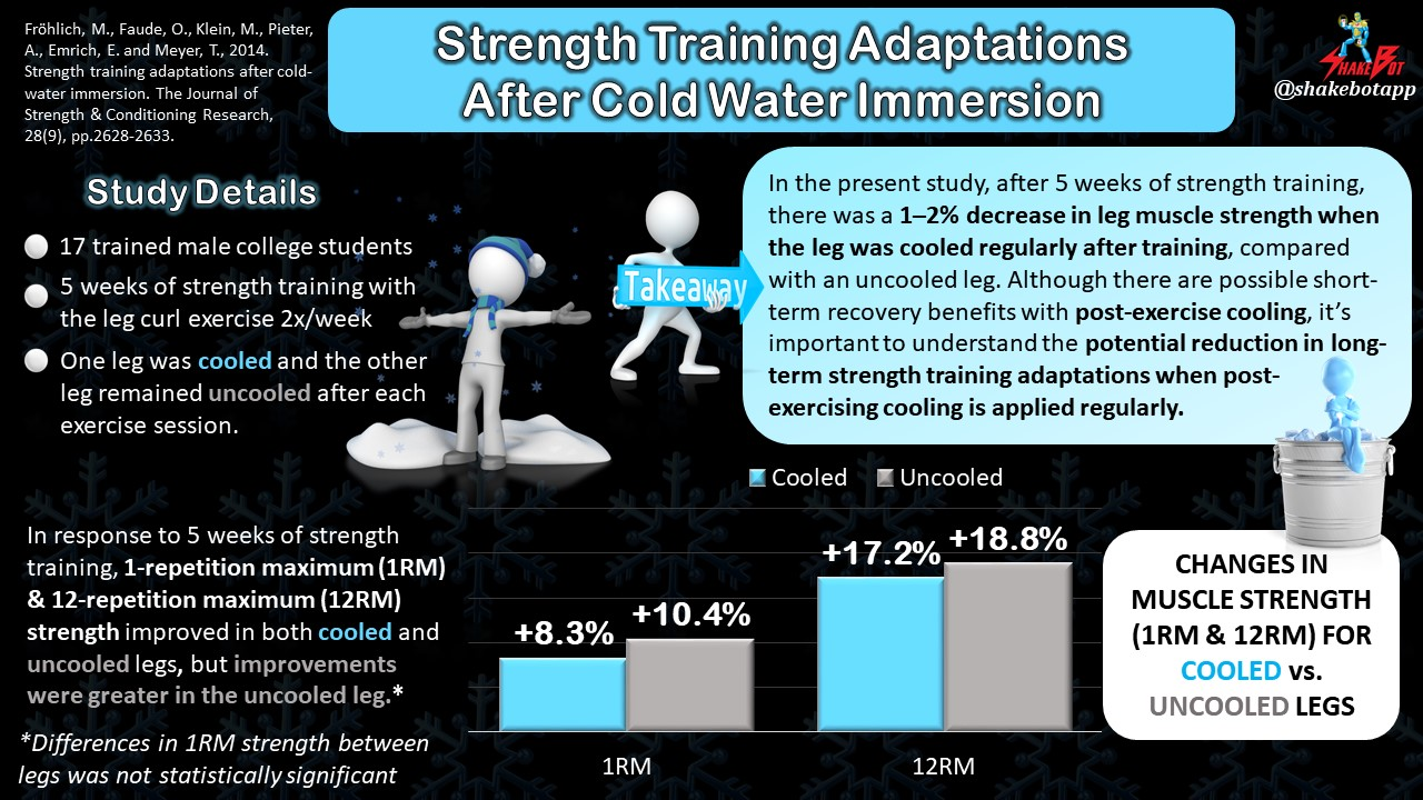 Regular Post-Exercise Muscle Cooling Negatively Impacts Strength Training Adaptations