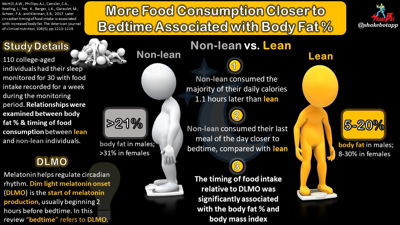Eating More Food Closer to Bedtime Associated with Higher Body Fat % and Body Mass Index