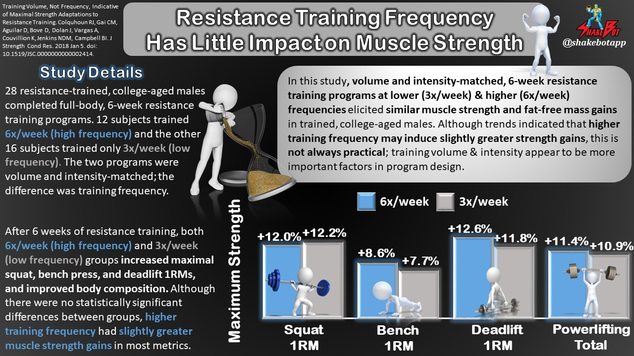 How Often You Perform Resistance Exercise Training May Not Matter as Much as Once Thought for Gains in Muscle Strength
