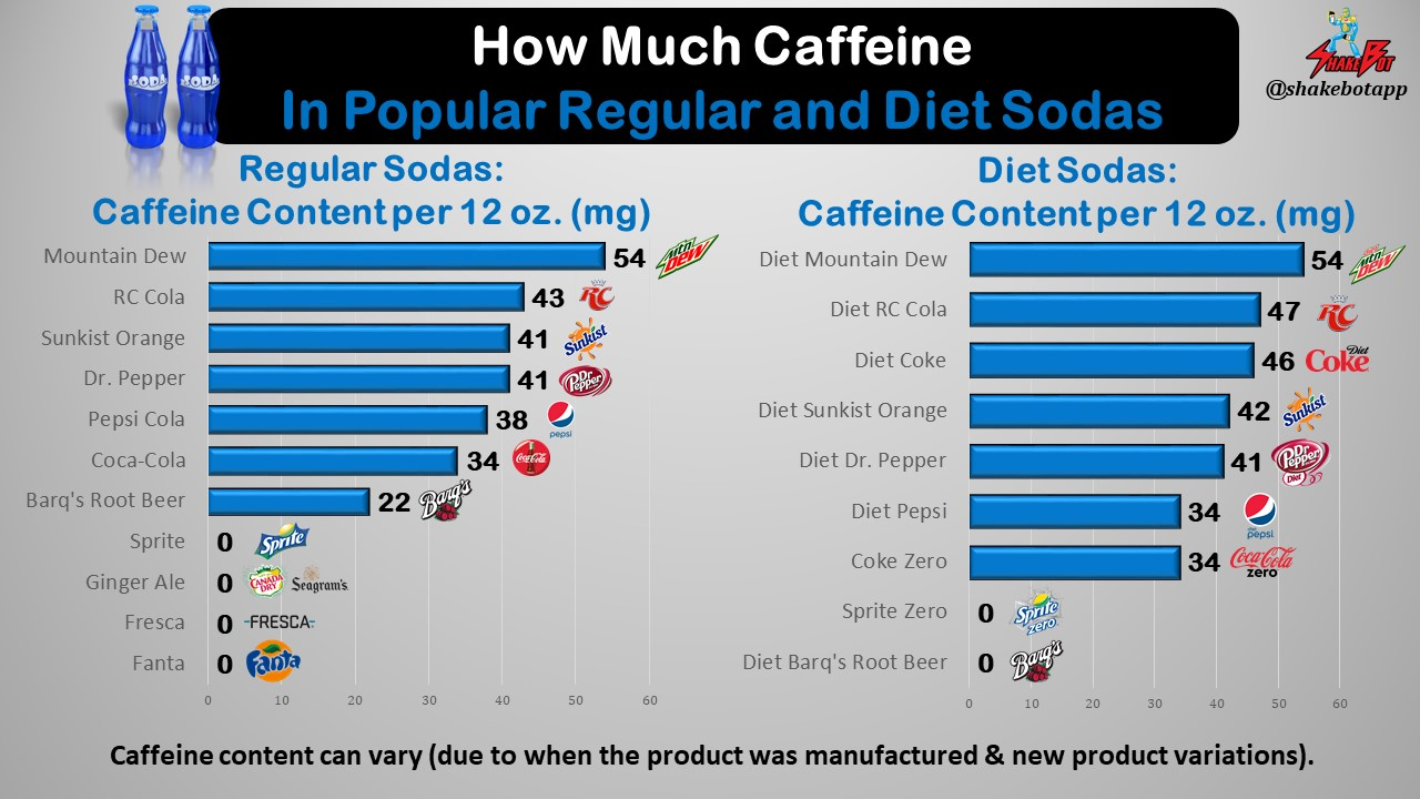 Caffeine Content in Popular Sodas and Soft Drinks