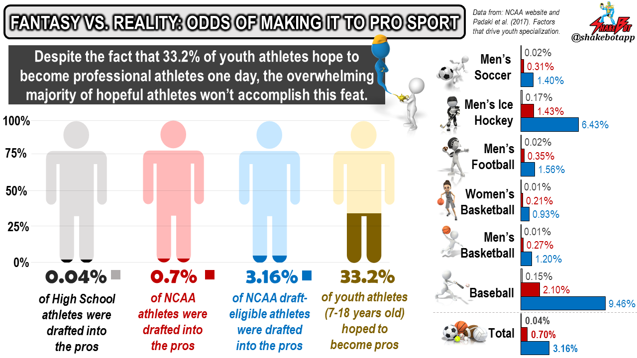 The percent chance that athletes at different competition levels will make it to the professional level.