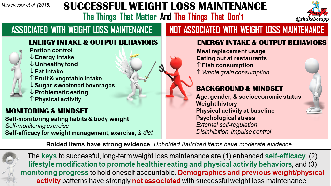 The Keys to Successful Weight Loss Maintenance