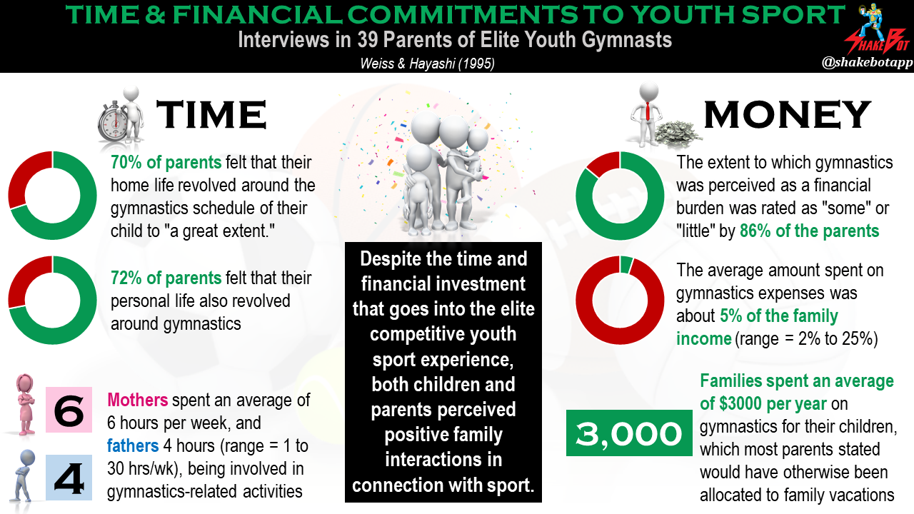 Youth-Sport-Impact-on-Parents-Time-and-Financial-Commitments