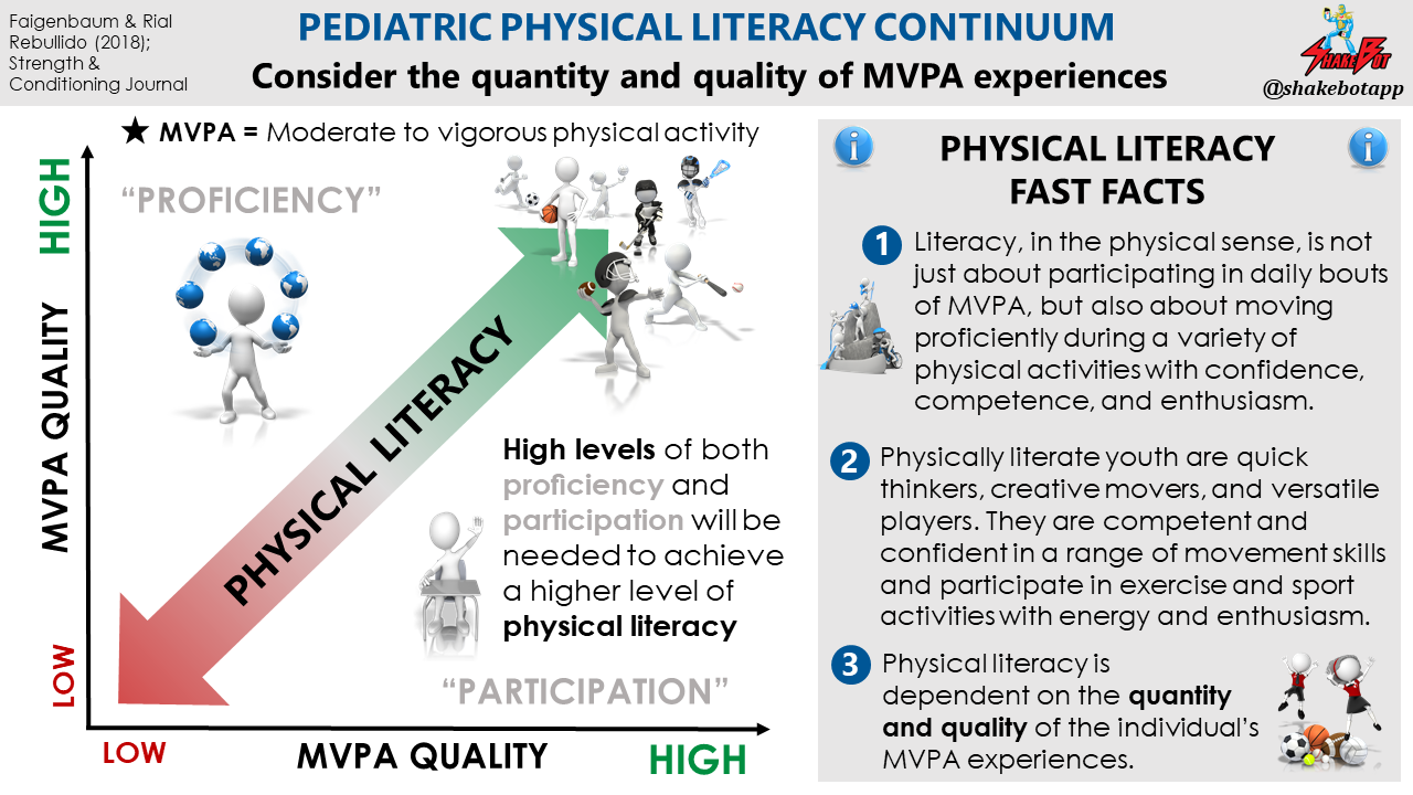 Understanding Physical Literacy in Youth
