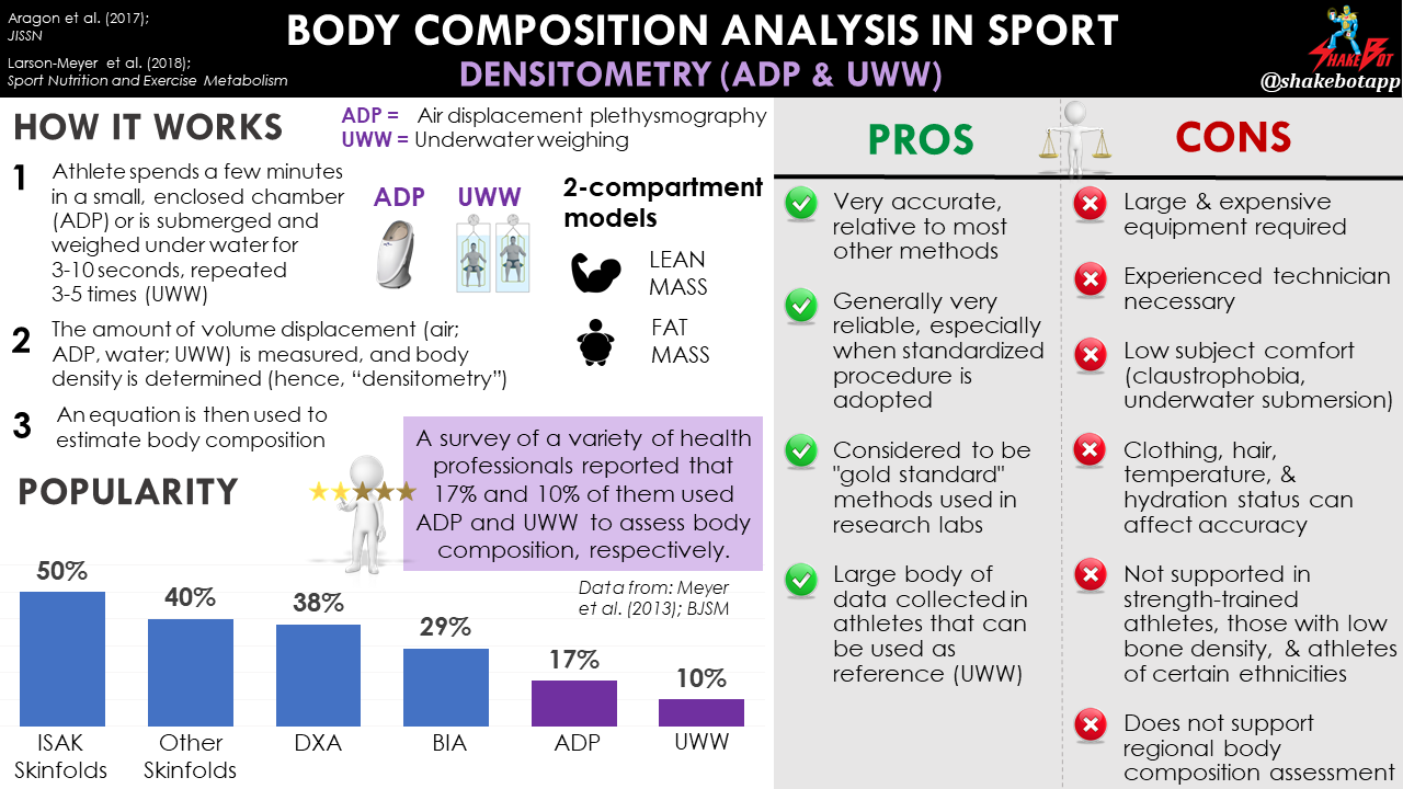Body Composition in Sport: BOD POD and Underwater Weighing