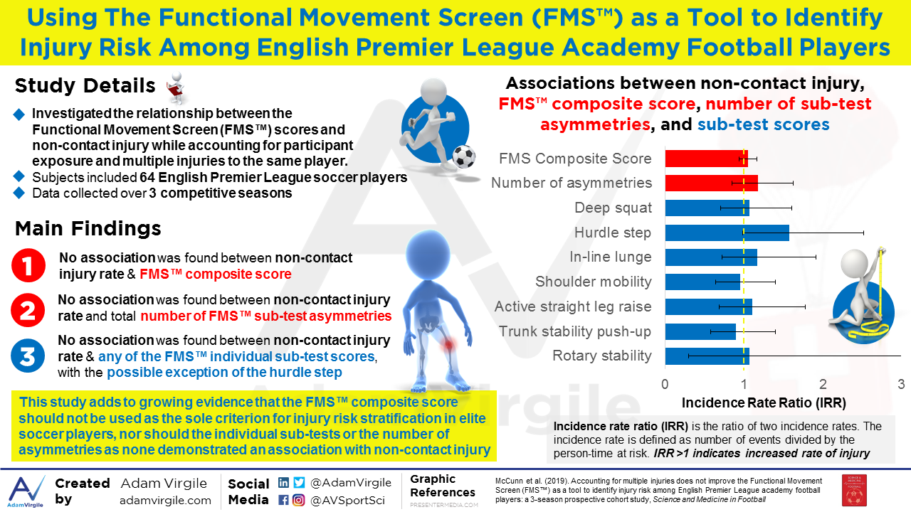 Using The Functional Movement Screen (FMS™) as a Tool to