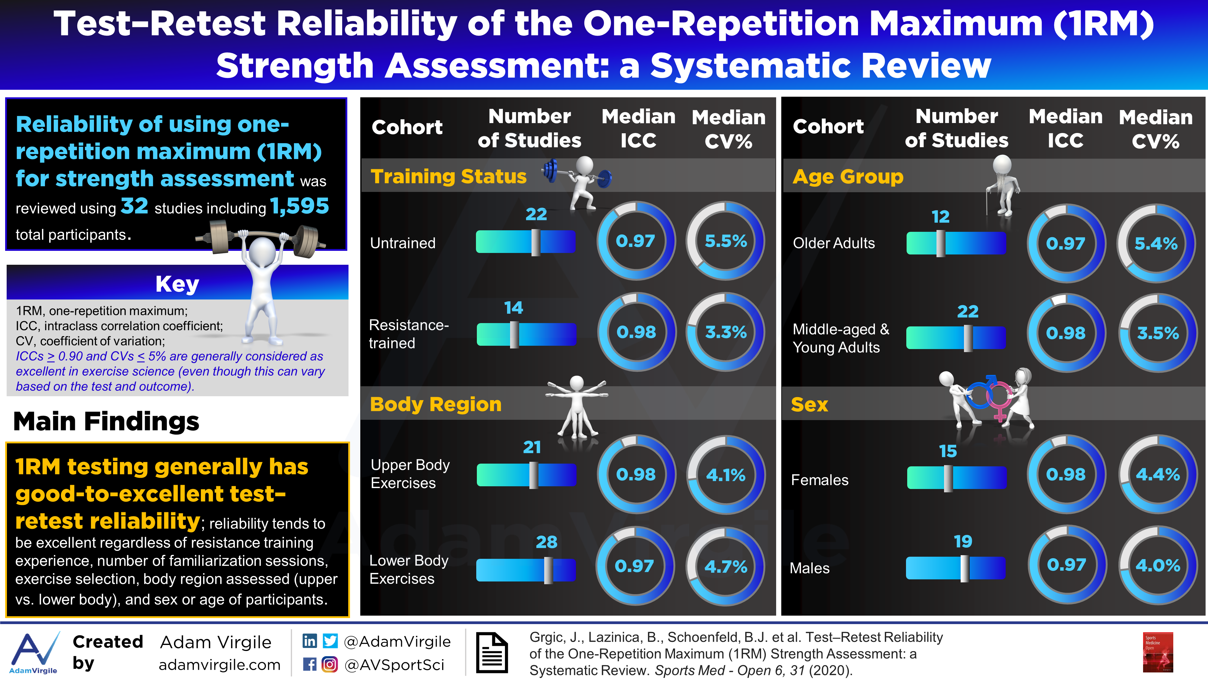 Test Retest Reliability Of The One Repetition Maximum 1rm Strength Assessment A Systematic Review Adam Virgile Sports Science Assessment vs evaluation assessment and evaluation are two different concepts with a number so, these processes are used in the field of education very often to test the quality of teaching and. test retest reliability of the one